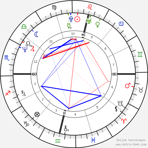 Dione Forti день рождения гороскоп, Dione Forti Натальная карта онлайн