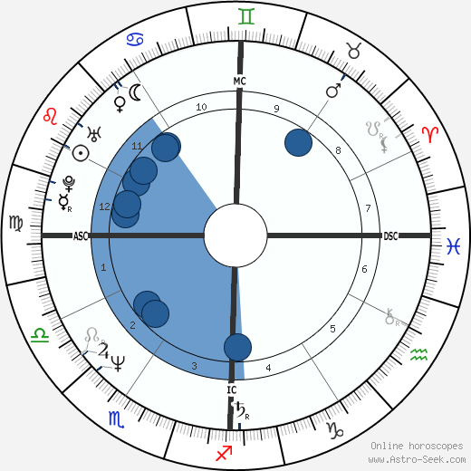 Domenico Dolce wikipedia, horoscope, astrology, instagram