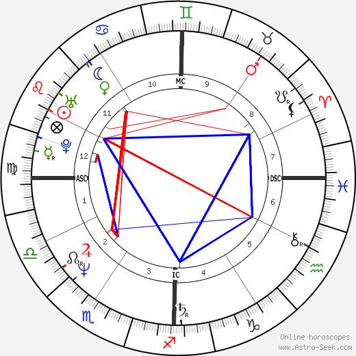 Доменико Дольче Domenico Dolce день рождения гороскоп, Domenico Dolce Натальная карта онлайн