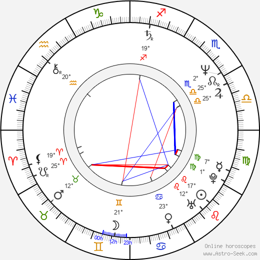 Don Swayze birth chart, biography, wikipedia 2019, 2020