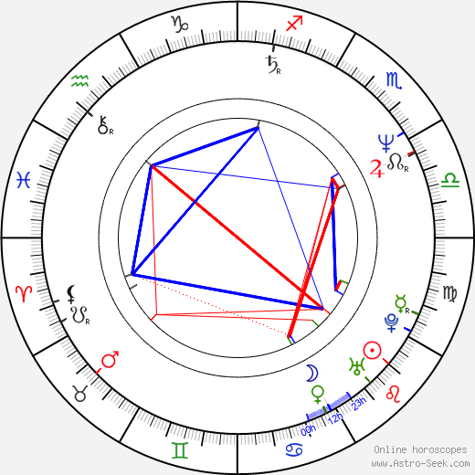 Feargal Sharkey astro natal birth chart, Feargal Sharkey horoscope, astrology