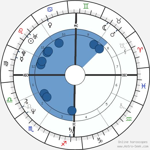 Francis Lalanne wikipedia, horoscope, astrology, instagram