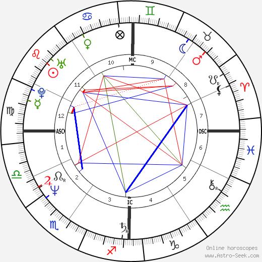 Francis Lalanne день рождения гороскоп, Francis Lalanne Натальная карта онлайн