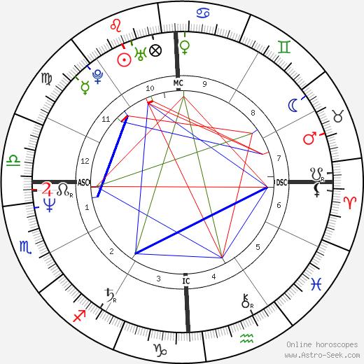 Гарри Кросби Harry Crosby день рождения гороскоп, Harry Crosby Натальная карта онлайн