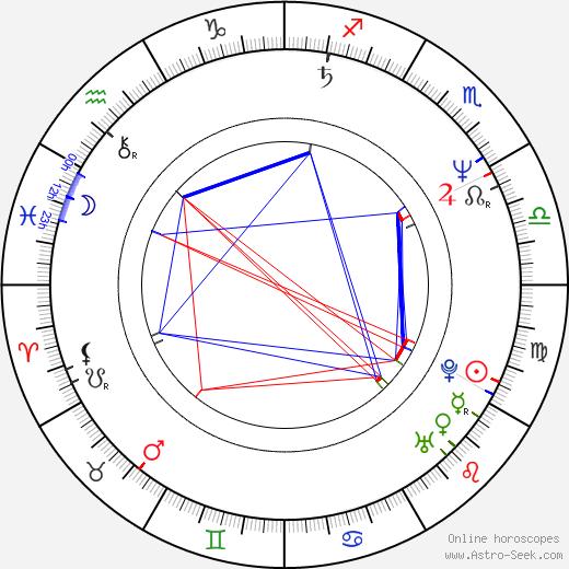 Jaroslav Sypal astro natal birth chart, Jaroslav Sypal horoscope, astrology
