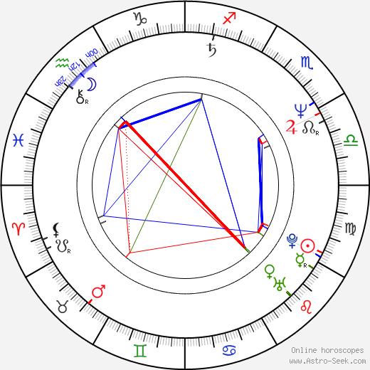 Jean-Yves Berteloot astro natal birth chart, Jean-Yves Berteloot horoscope, astrology