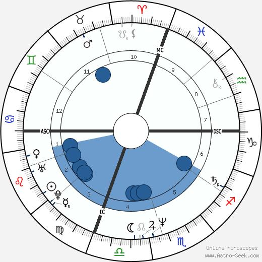 John F. Egan wikipedia, horoscope, astrology, instagram