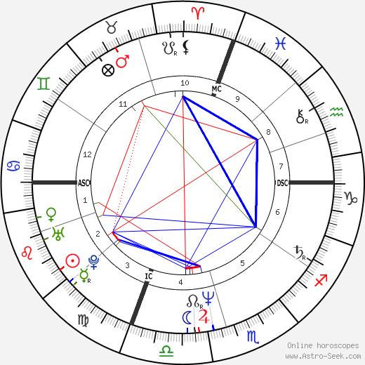 John F. Egan tema natale, oroscopo, John F. Egan oroscopi gratuiti, astrologia