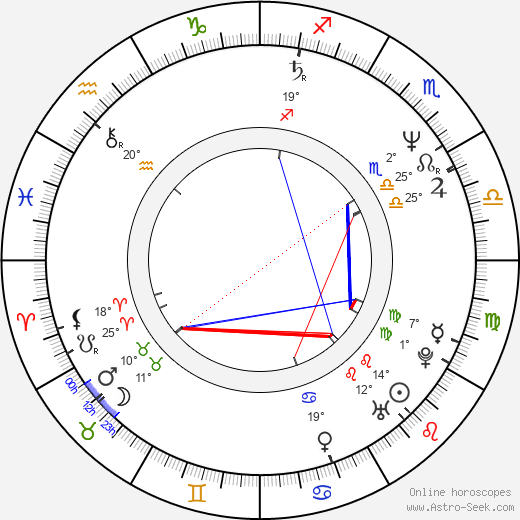 Julian Wadham birth chart, biography, wikipedia 2019, 2020