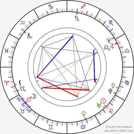 Julian Wadham astro natal birth chart, Julian Wadham horoscope, astrology