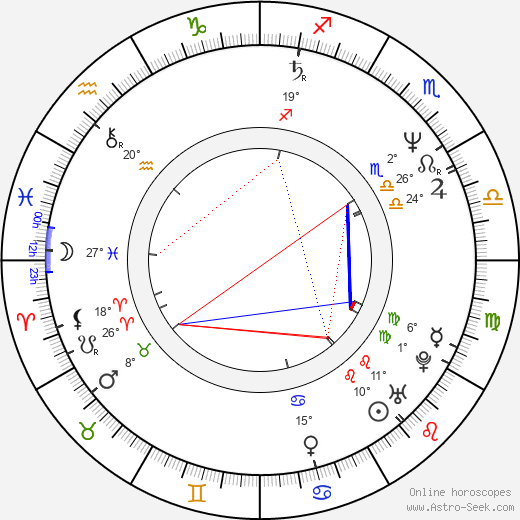 Kevin Rodney Sullivan birth chart, biography, wikipedia 2019, 2020