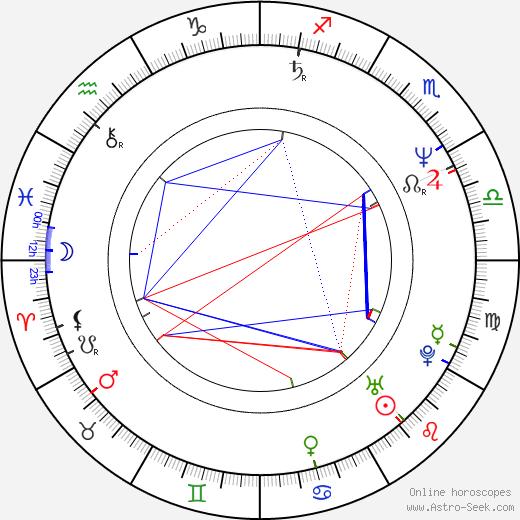 Kevin Rodney Sullivan день рождения гороскоп, Kevin Rodney Sullivan Натальная карта онлайн