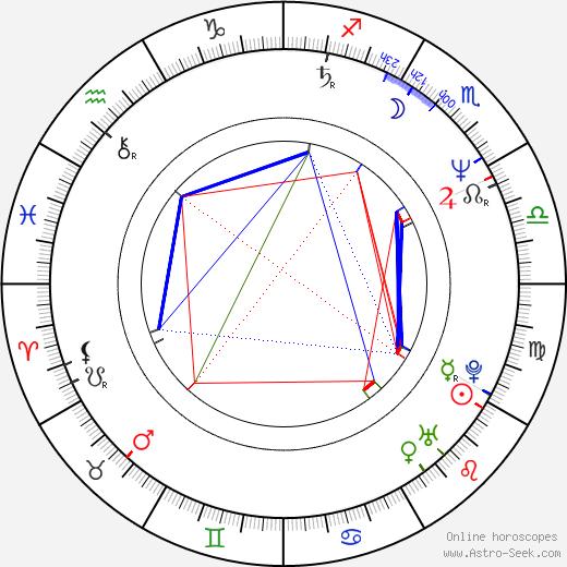 Kim Sledge birth chart, Kim Sledge astro natal horoscope, astrology