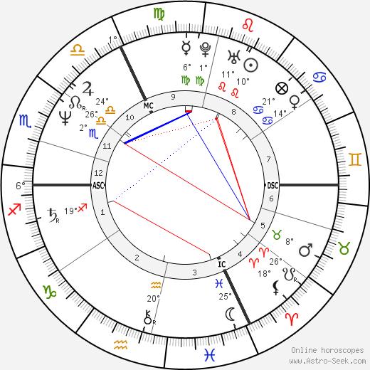 Lambert Wilson birth chart, biography, wikipedia 2018, 2019