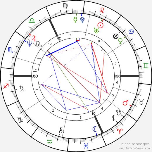 Lambert Wilson astro natal birth chart, Lambert Wilson horoscope, astrology