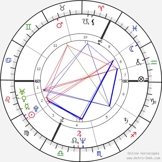 Ленни Генри Lenny Henry день рождения гороскоп, Lenny Henry Натальная карта онлайн