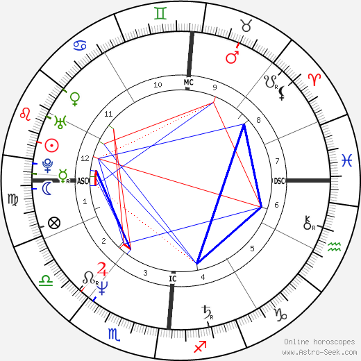 Madonna astro natal birth chart, Madonna horoscope, astrology