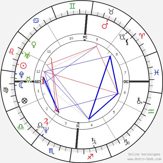 Мадонна Madonna день рождения гороскоп, Madonna Натальная карта онлайн