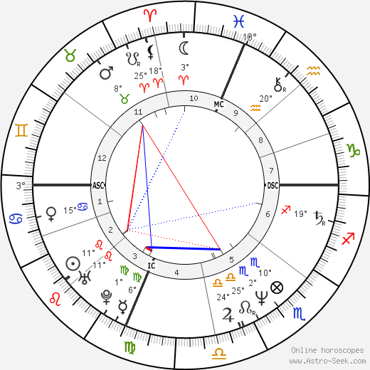 Mary Decker birth chart, biography, wikipedia 2019, 2020