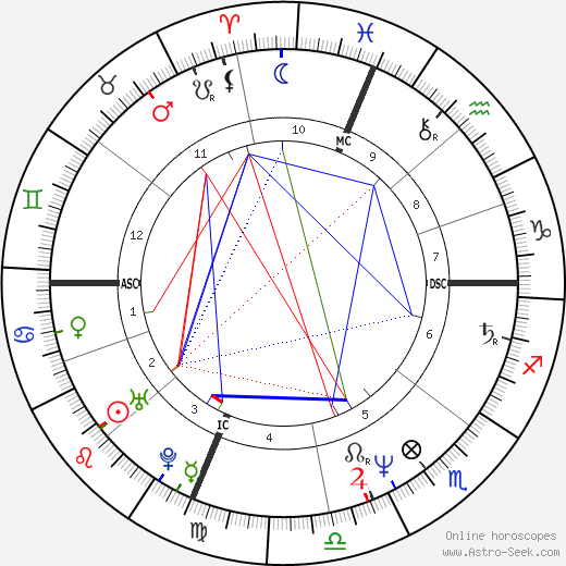Mary Decker birth chart, Mary Decker astro natal horoscope, astrology