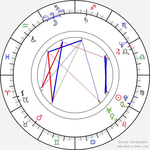 Michael Genet birth chart, Michael Genet astro natal horoscope, astrology