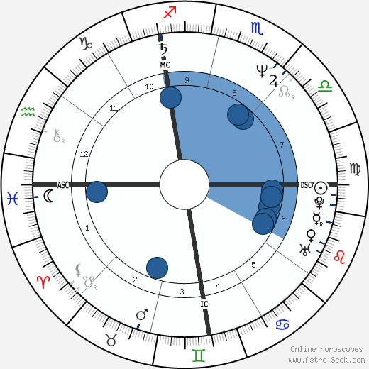 Michael Jackson Astro Birth Chart Horoscope Date Of Birth