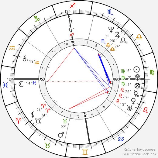 Michael Jackson Birth Chart Horoscope Date Of Birth Astro