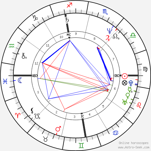 Michael Jackson astro natal birth chart, Michael Jackson horoscope, astrology