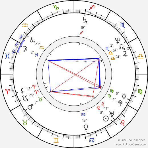 Michael Penn birth chart, biography, wikipedia 2019, 2020