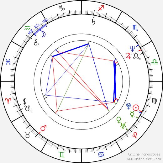 Nam-kil Kang astro natal birth chart, Nam-kil Kang horoscope, astrology