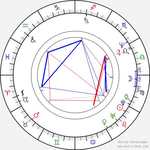 Nicholas Bell birth chart, Nicholas Bell astro natal horoscope, astrology