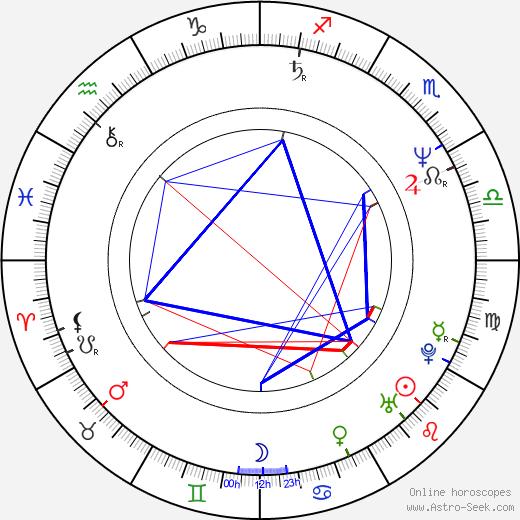 Nina Grosse astro natal birth chart, Nina Grosse horoscope, astrology