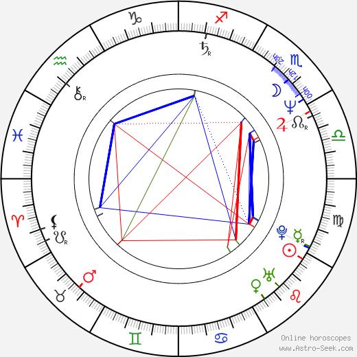 Patricia Rozema astro natal birth chart, Patricia Rozema horoscope, astrology