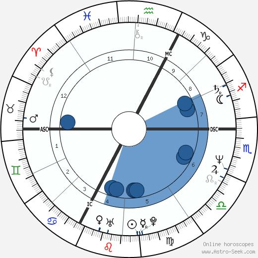 Philippe Habert wikipedia, horoscope, astrology, instagram