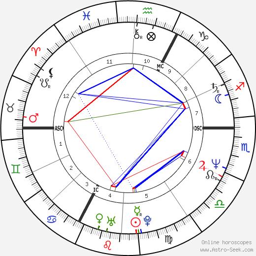 Philippe Habert birth chart, Philippe Habert astro natal horoscope, astrology
