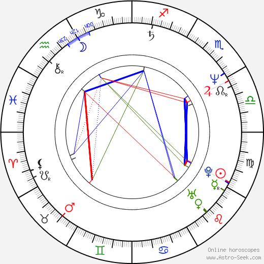Piotr Bak birth chart, Piotr Bak astro natal horoscope, astrology