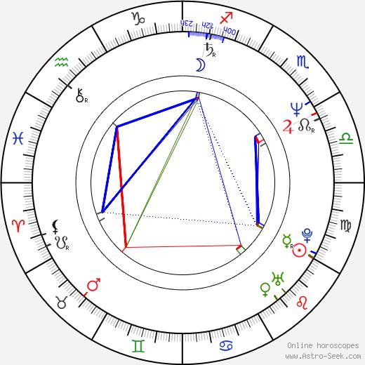 Ray Burdis birth chart, Ray Burdis astro natal horoscope, astrology