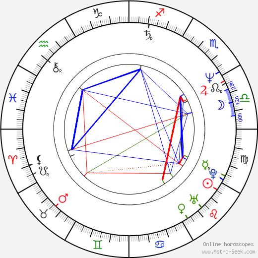 Reg E. Cathey astro natal birth chart, Reg E. Cathey horoscope, astrology