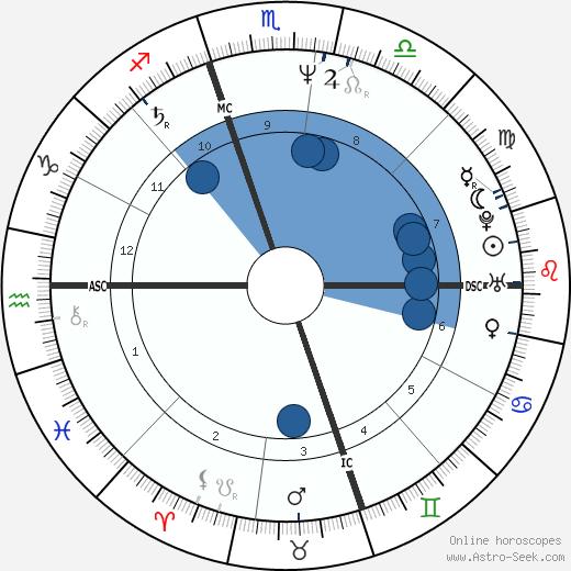 Richard Greiner wikipedia, horoscope, astrology, instagram