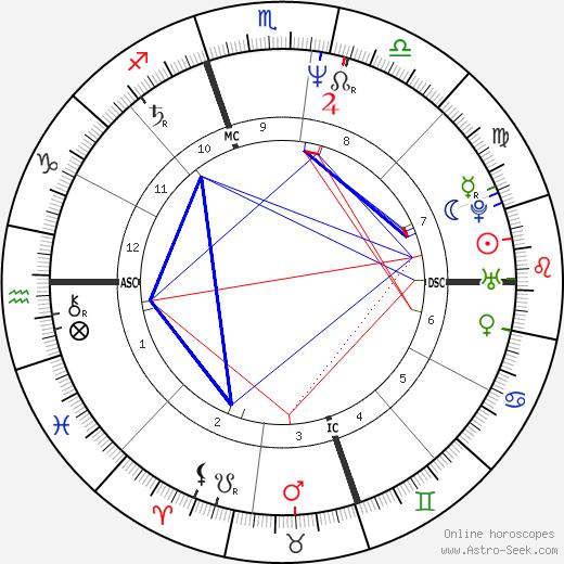 Richard Greiner день рождения гороскоп, Richard Greiner Натальная карта онлайн