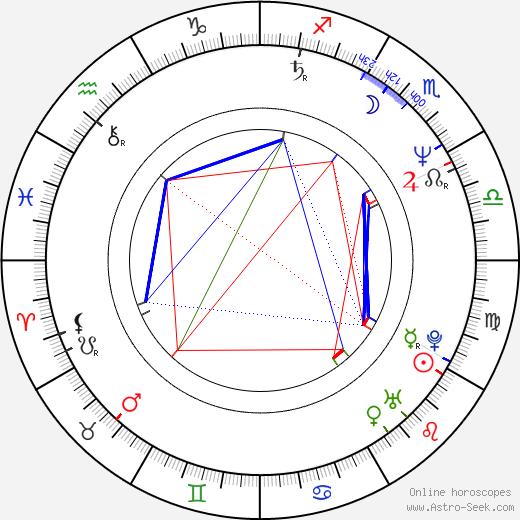 Robert Bárta birth chart, Robert Bárta astro natal horoscope, astrology