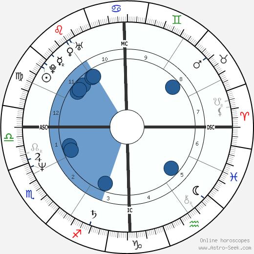 Scott Hamilton wikipedia, horoscope, astrology, instagram