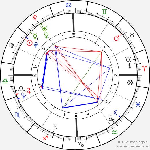 Scott Hamilton день рождения гороскоп, Scott Hamilton Натальная карта онлайн