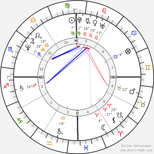 Serge Blanco birth chart, biography, wikipedia 2019, 2020