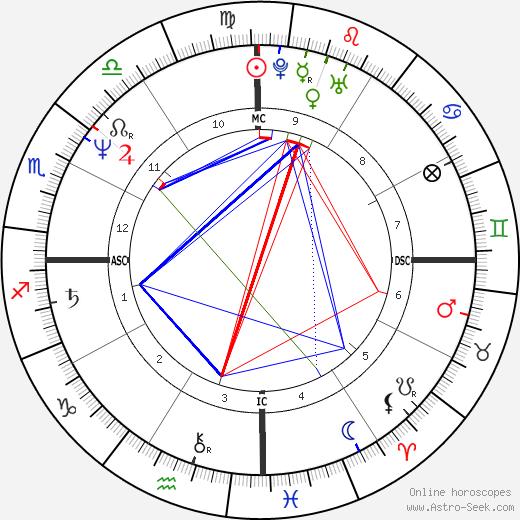 Серж Бланко Serge Blanco день рождения гороскоп, Serge Blanco Натальная карта онлайн