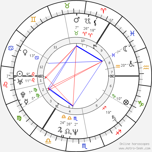 Sirpa Viljamaa birth chart, biography, wikipedia 2019, 2020