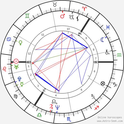 Sirpa Viljamaa tema natale, oroscopo, Sirpa Viljamaa oroscopi gratuiti, astrologia