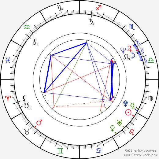 Tadeusz Chudecki astro natal birth chart, Tadeusz Chudecki horoscope, astrology