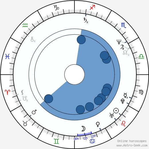 Takanori Jinnai wikipedia, horoscope, astrology, instagram