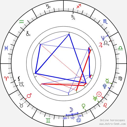 Takanori Jinnai astro natal birth chart, Takanori Jinnai horoscope, astrology